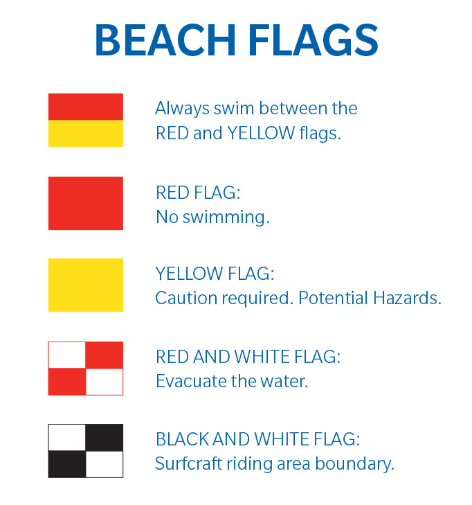 Beach Flags What Do They Mean - 4UDIRECT